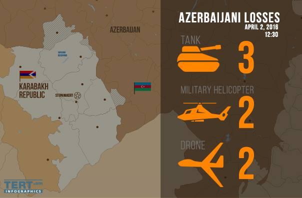 потери азербайджанской стороны